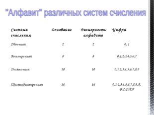 Система счисленияОснованиеРазмерность алфавитаЦифры Двоичная220, 1 Вось