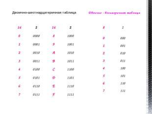 Двоично-шестнадцатеричная таблица Двоично - восьмеричная таблица 162162 0