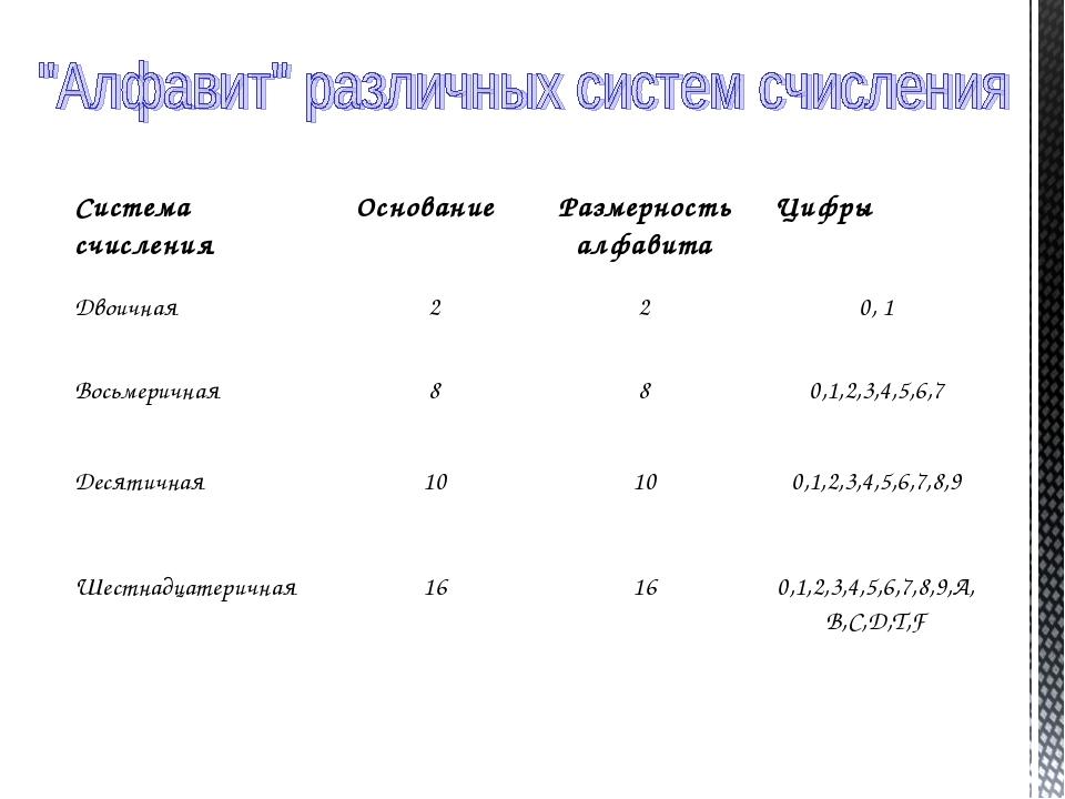 Система счисленияОснованиеРазмерность алфавитаЦифры Двоичная220, 1 Вось...