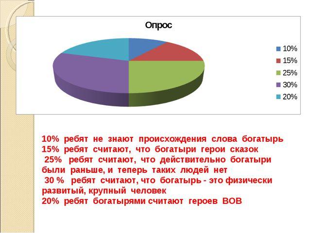 10% ребят не знают происхождения слова богатырь 15% ребят считают, что богаты...