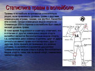 Статистика травм в волейболе Травмы в волейболе встречаются относительно ред