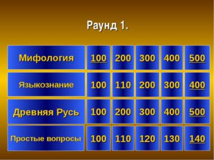 Мифология Языкознание 100 100 100 500 200 110 110 400 300 120 300 500 130 400