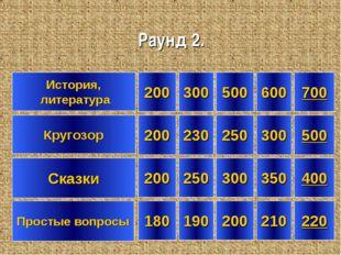 История, литература Кругозор 200 180 200 700 300 190 230 500 300 200 500 400