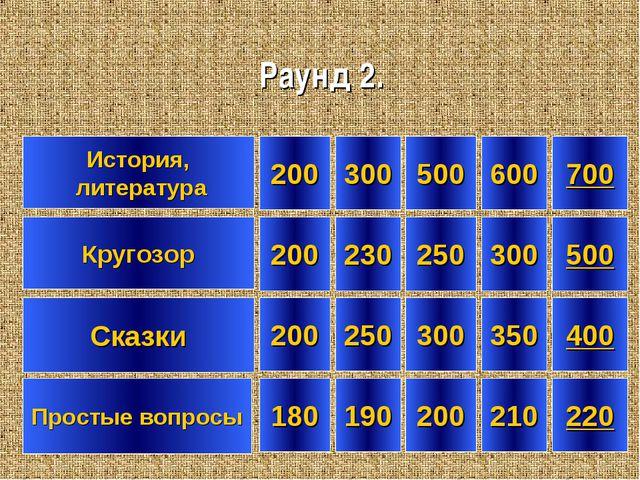 История, литература Кругозор 200 180 200 700 300 190 230 500 300 200 500 400...