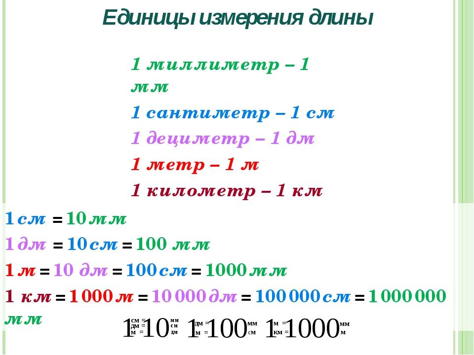 Единицы измерения длины 1 миллиметр – 1 мм 1 сантиметр – 1 см 1 дециметр – 1...