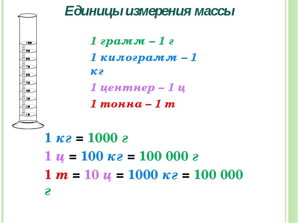 Единицы измерения массы 1 грамм – 1 г 1 килограмм – 1 кг 1 центнер – 1 ц 1 то...