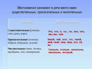 Местоимения занимают в речи место имен существительных, прилагательных и числ