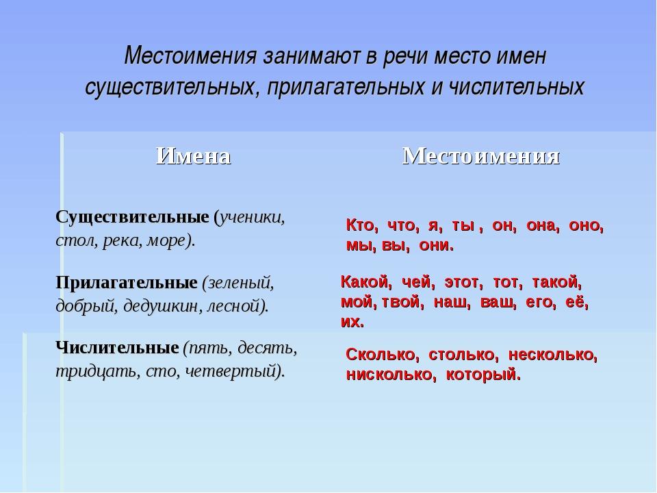Местоимения занимают в речи место имен существительных, прилагательных и числ...