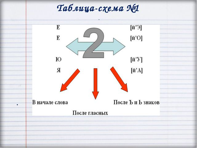 Таблица-схема №1 . .