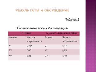 Таблица 2 Серия аллелей локуса V в популяциях г. Ишимс. Усово Сладковский ра