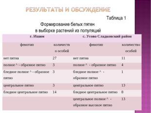 Таблица 1 Формирование белых пятен в выборке растений из популяций г. Ишим с