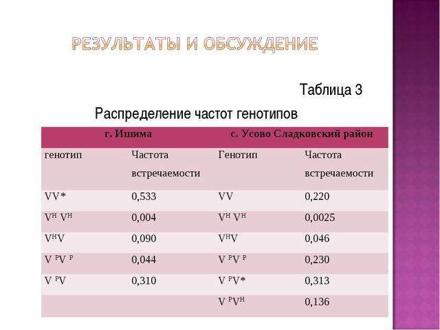 Таблица 3 Распределение частот генотипов г. Ишимас. Усово Сладковский район...