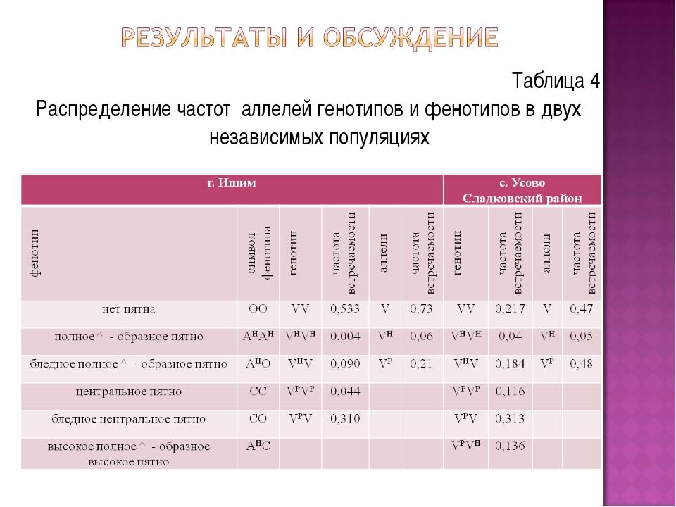 Таблица 4 Распределение частот аллелей генотипов и фенотипов в двух независим...