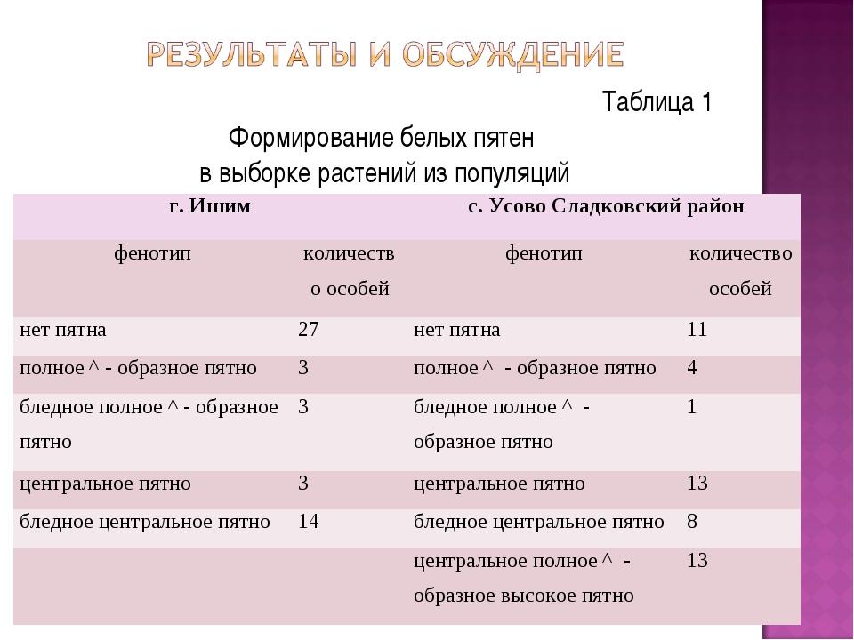 Таблица 1 Формирование белых пятен в выборке растений из популяций г. Ишим с...
