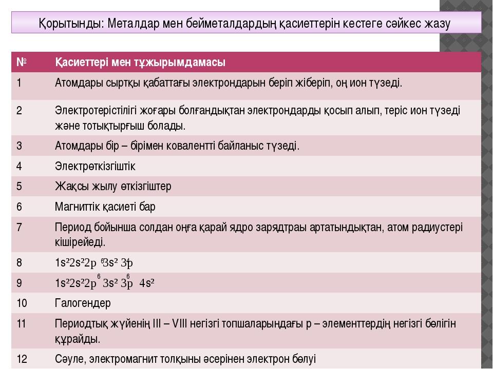 6 4 6 6 Қорытынды: Металдар мен бейметалдардың қасиеттерін кестеге сәйкес жа...