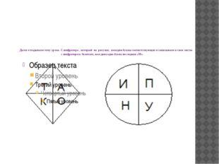 Далее отгадываем тему урока. С шифратора , который на рисунке, находим буквы