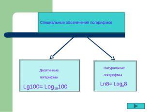 Специальные обозначения логарифмов Десятичные логарифмы Натуральные логарифмы