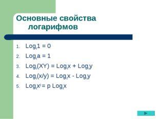 Основные свойства логарифмов Logа1 = 0 Logаа = 1 Logа(XY) = Logах + Logау Log