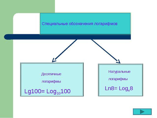 Специальные обозначения логарифмов Десятичные логарифмы Натуральные логарифмы...