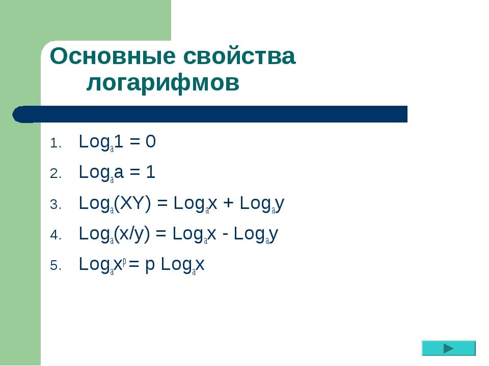 Основные свойства логарифмов Logа1 = 0 Logаа = 1 Logа(XY) = Logах + Logау Log...