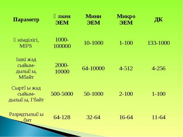 ПараметрҮлкен ЭЕММини ЭЕММикро ЭЕМДК Өнімділігі, MIPS 1000-10000010-100...