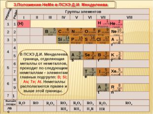 R2O RO R2O3 RO2 R2O5 RO3 R2O7 RO4 RH4 RH3 H2R HR Высшие оксиды ЛВС 3.Положени