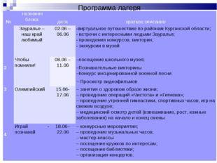 Программа лагеря  №название блока дата краткое описание Зауралье – н