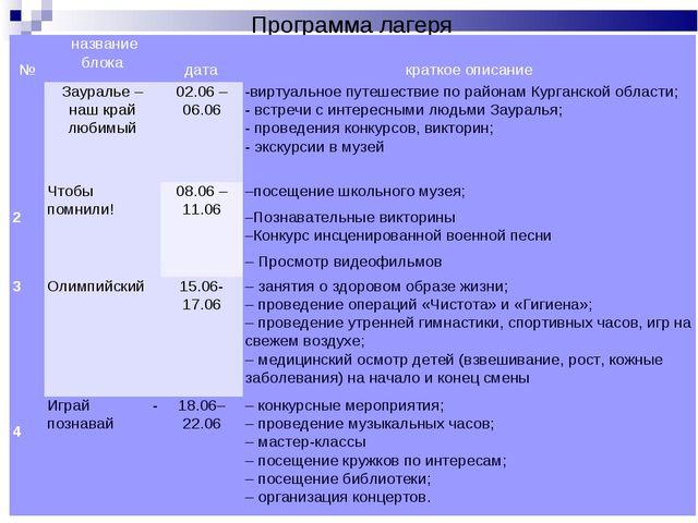 Программа лагеря  №название блока дата краткое описание Зауралье – н...