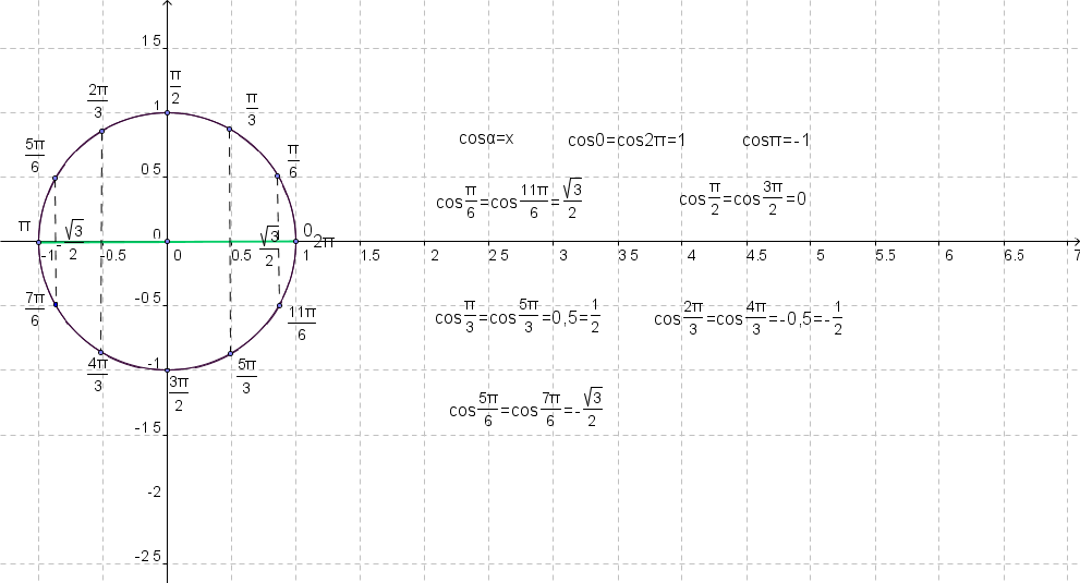Тригонометрия: Числовая окружность (Макет 2)