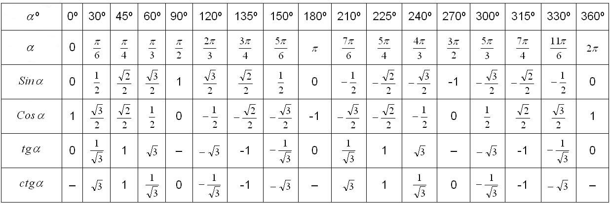 Основные формулы тригонометрии