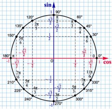 Тригонометрическая окружность - Ирина Станиславовна Ренская