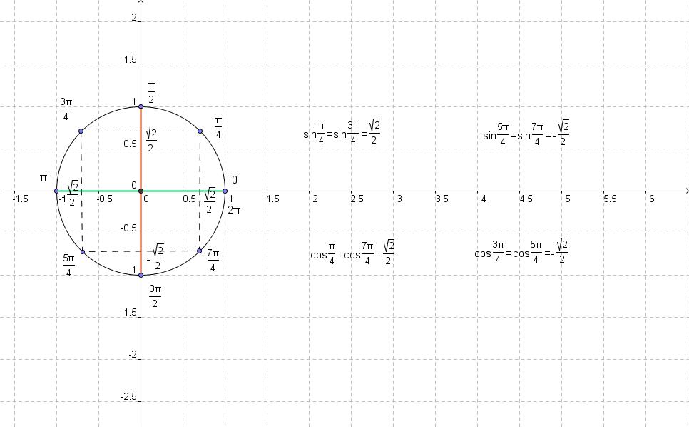 Тригонометрия: Числовая окружность (Макет 3)