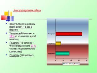 Консультационная работа Консультации в среднем проходили 4 – 5 раз в неделю.