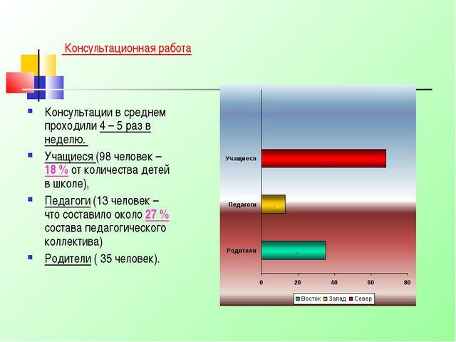 Консультационная работа Консультации в среднем проходили 4 – 5 раз в неделю....
