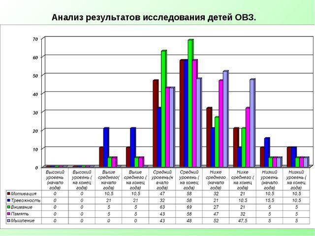 Анализ результатов исследования детей ОВЗ.