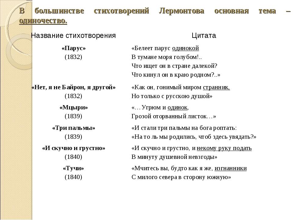 В большинстве стихотворений Лермонтова основная тема – одиночество. Название...