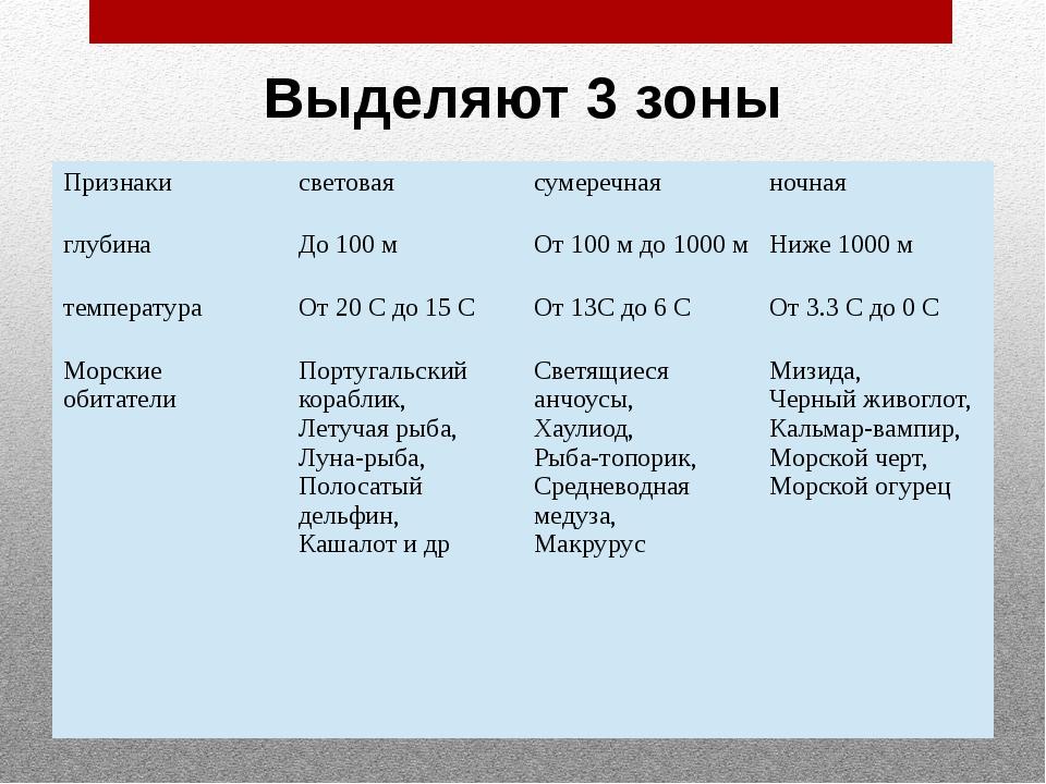 Выделяют 3 зоны Признаки световая сумеречная ночная глубина До 100 м От 100 м...