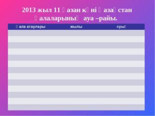 2013 жыл 11 қазан күні Қазақстан қалаларының ауа –райы. Қала атауларыжылысу