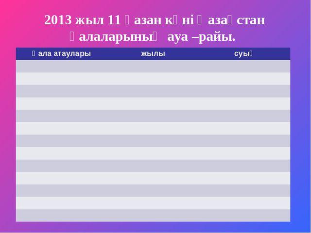 2013 жыл 11 қазан күні Қазақстан қалаларының ауа –райы. Қала атауларыжылысу...