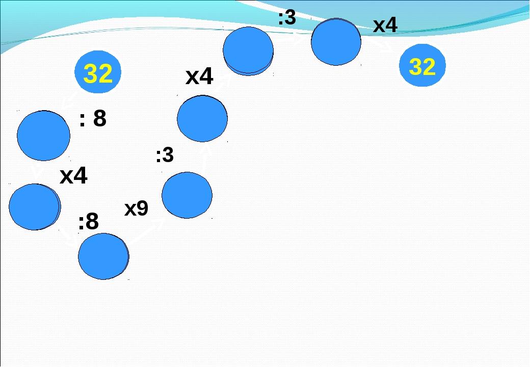 32 18 8 2 6 24 4 32 16 : 8 :8 х4 :3 х9 :3 х4 х4