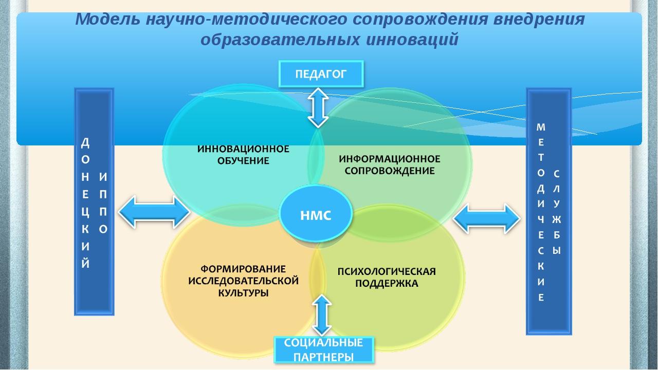 Модель научно-методического сопровождения внедрения образовательных инноваций