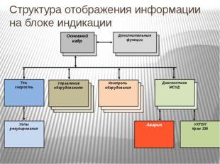Структура отображения информации на блоке индикации Основной кадр Ток, скорос