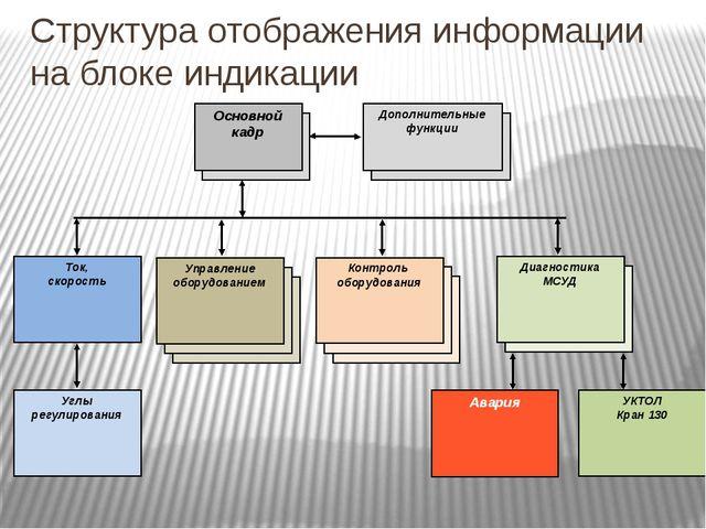 Структура отображения информации на блоке индикации Основной кадр Ток, скорос...