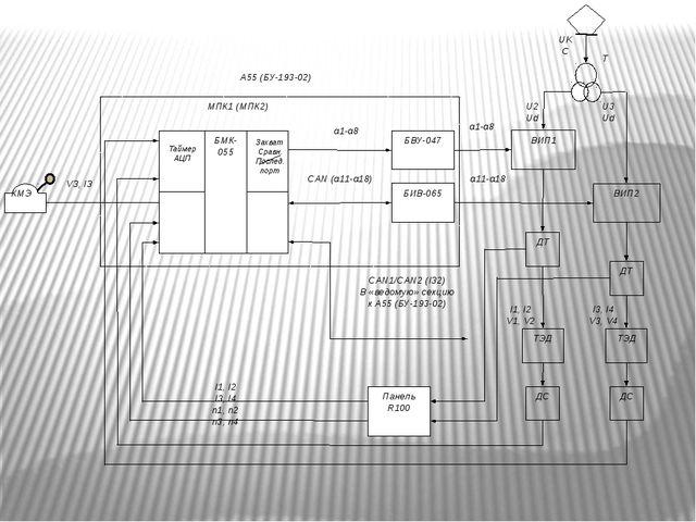 КМЭ БМК-055 Панель R100 VЗ, IЗ БВУ-047 БИВ-065 ВИП1 ВИП2 ТЭД ДТ ДС ТЭД ДТ ДС...