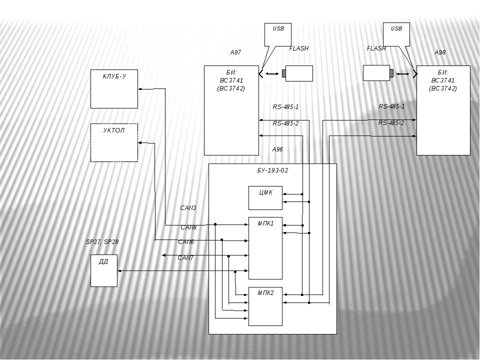 БУ-193-02 БИ: ВС3741 (ВС3742) CAN6 RS-485-1 RS-485-2 SP27, SP28 ЦМК МПК1 МПК...