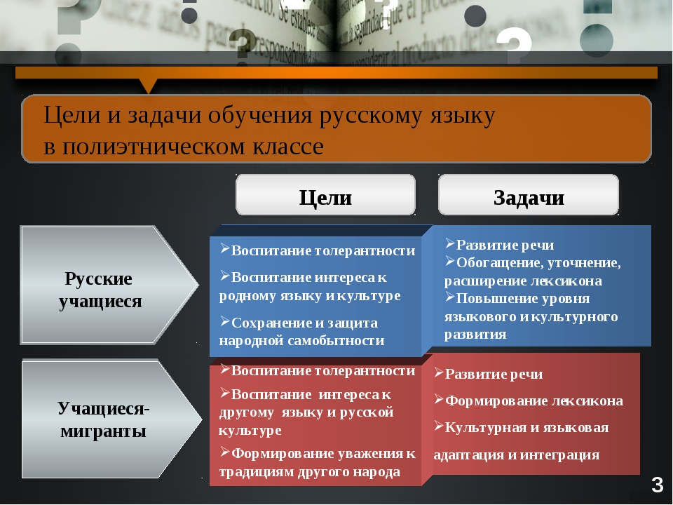 Цели и задачи обучения русскому языку в полиэтническом классе Воспитание толе...