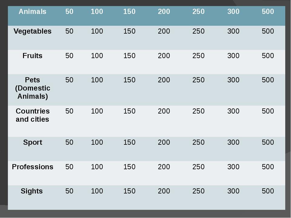 Animals 50 100 150 200 250 300 500 Vegetables 50 100 150 200 250 300 500 Fru...