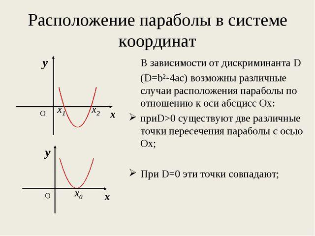 Расположение параболы в системе координат В зависимости от дискриминанта D...