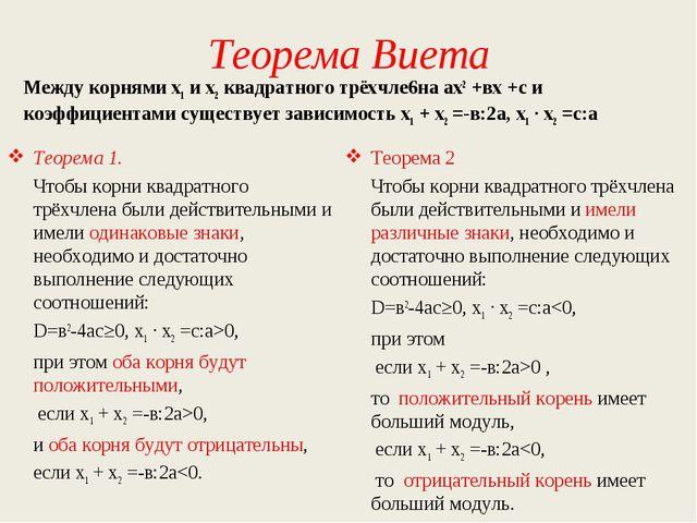 Теорема Виета Между корнями х1 и х2 квадратного трёхчле6на ах2 +вх +с и коэфф...