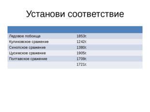 Установи соответствие Ледовое побоище 1853г. Куликовскоесражение 1242г. Синоп